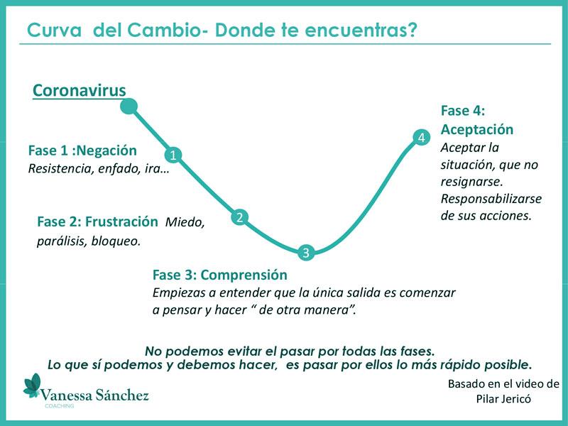 Cambiar con el coronavirus